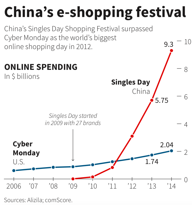 china e-shopping festival